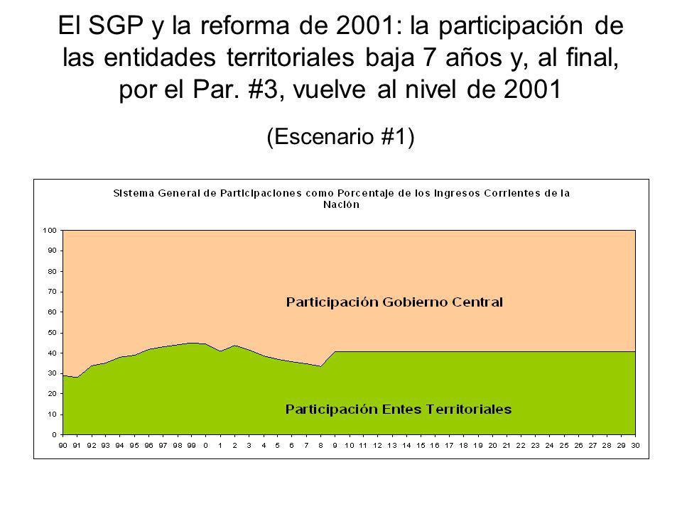 El SGP y la reforma de 2001: la participación de las entidades territoriales baja 7 años y, al final, por el Par. #3, vuelve al nivel de 2001 (Escenar