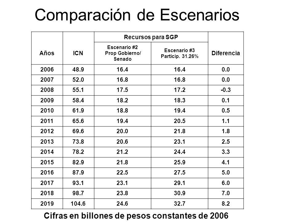 Comparación de Escenarios Cifras en billones de pesos constantes de 2006 Recursos para SGP AñosICN Escenario #2 Prop Gobierno/ Senado Escenario #3 Par