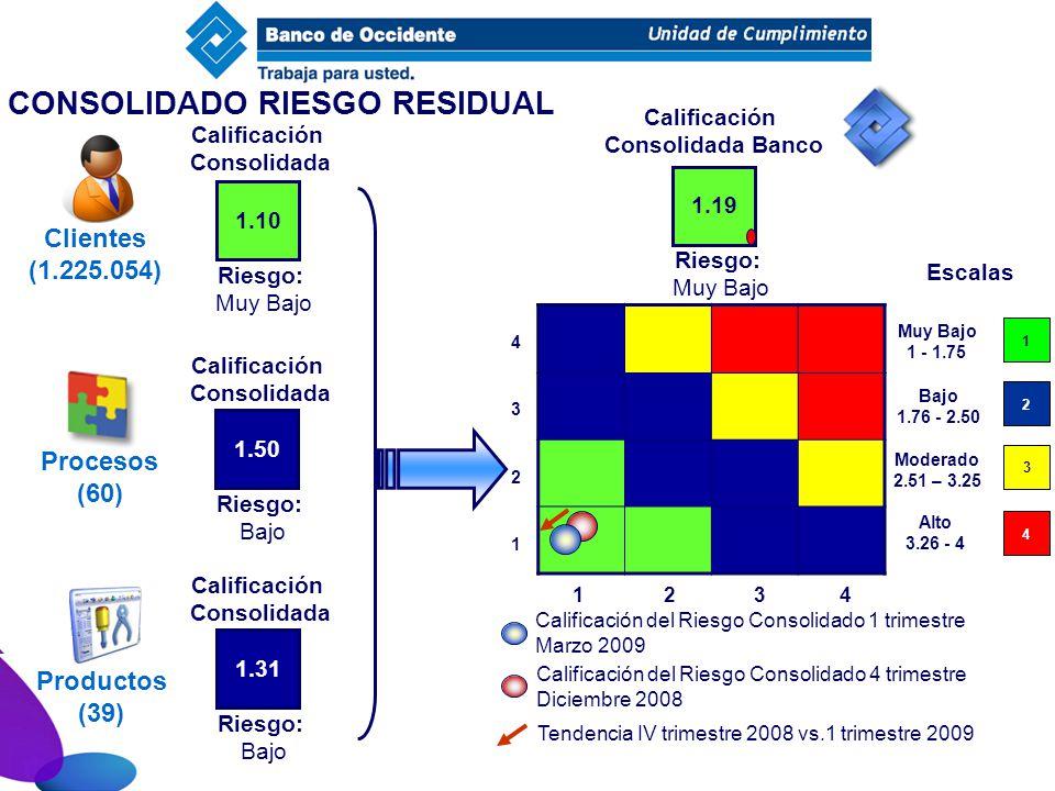 CONSOLIDADO RIESGO RESIDUAL Escalas 1.10 Calificación Consolidada Riesgo: Muy Bajo Clientes (1.225.054) 1.50 Riesgo: Bajo Procesos (60) 1.31 Riesgo: B