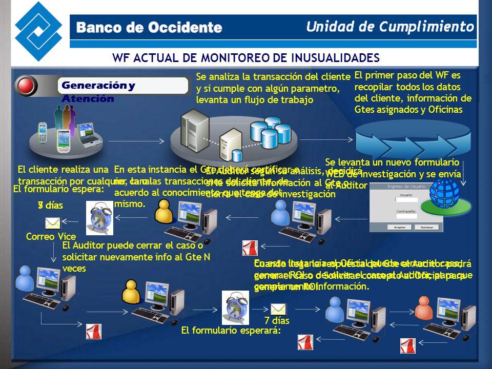 WF ACTUAL DE MONITOREO DE INUSUALIDADES Generación y Atención El cliente realiza una transacción por cualquier canal Se analiza la transacción del cli