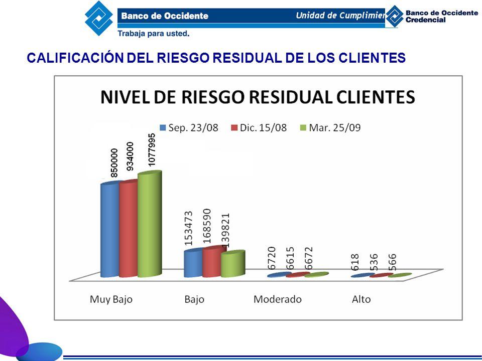 CALIFICACIÓN DEL RIESGO RESIDUAL DE LOS CLIENTES
