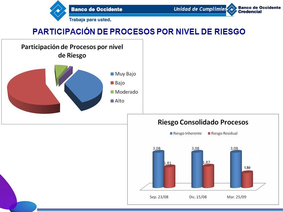 PARTICIPACIÓN DE PROCESOS POR NIVEL DE RIESGO