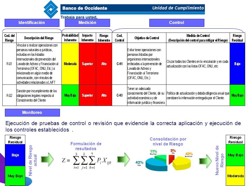 IdentificaciónMediciónControl Monitoreo Ejecución de pruebas de control o revisión que evidencie la correcta aplicación y ejecución de los controles e