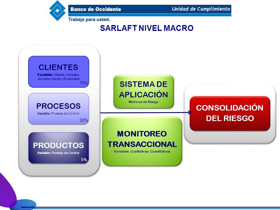 SARLAFT NIVEL MACRO CLIENTES Variables: Cliente, Canales, Jurisdicciones y Productos PROCESOS Variable: Pruebas de Control PROCESOS Variable: Pruebas