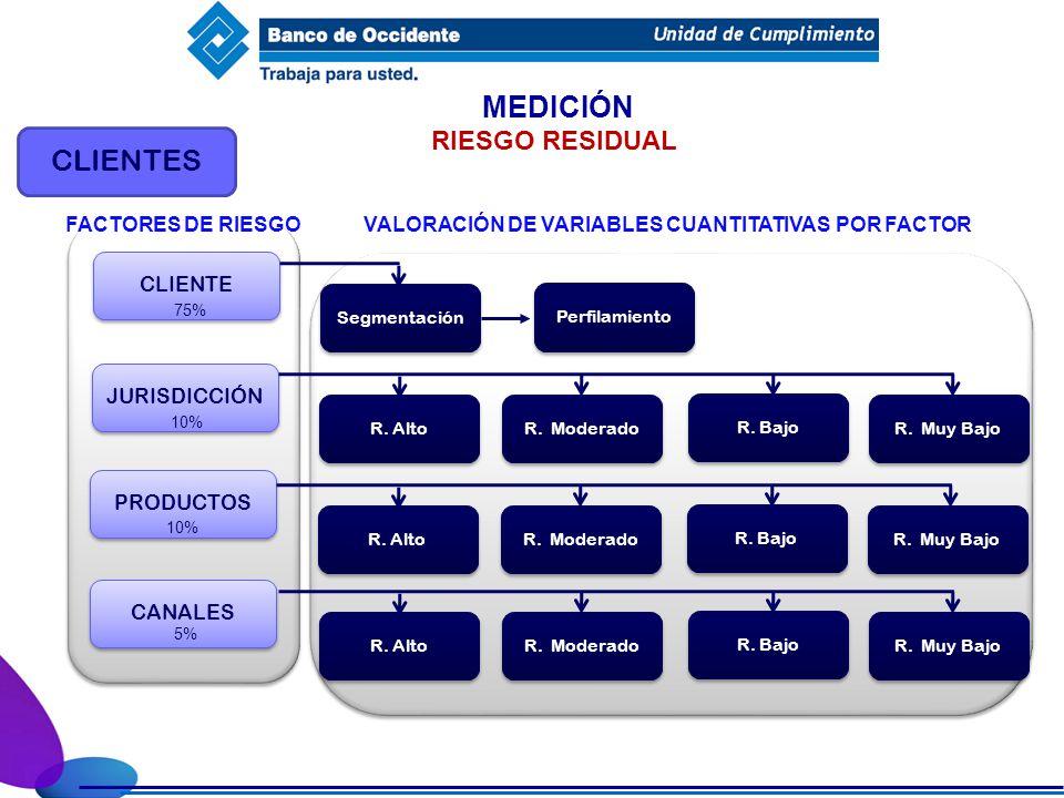 MEDICIÓN CLIENTES CLIENTE Segmentación JURISDICCIÓN PRODUCTOS CANALES FACTORES DE RIESGO R. Bajo R. Alto R. Moderado R. Muy Bajo RIESGO RESIDUAL 75% 1