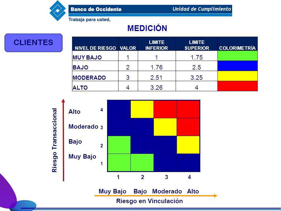 MEDICIÓN CLIENTES NIVEL DE RIESGOVALOR LIMITE INFERIOR LIMITE SUPERIORCOLORIMETRÍA MUY BAJO 111.75 BAJO 21.762.5 MODERADO 32.513.25 ALTO 43.264 Riesgo