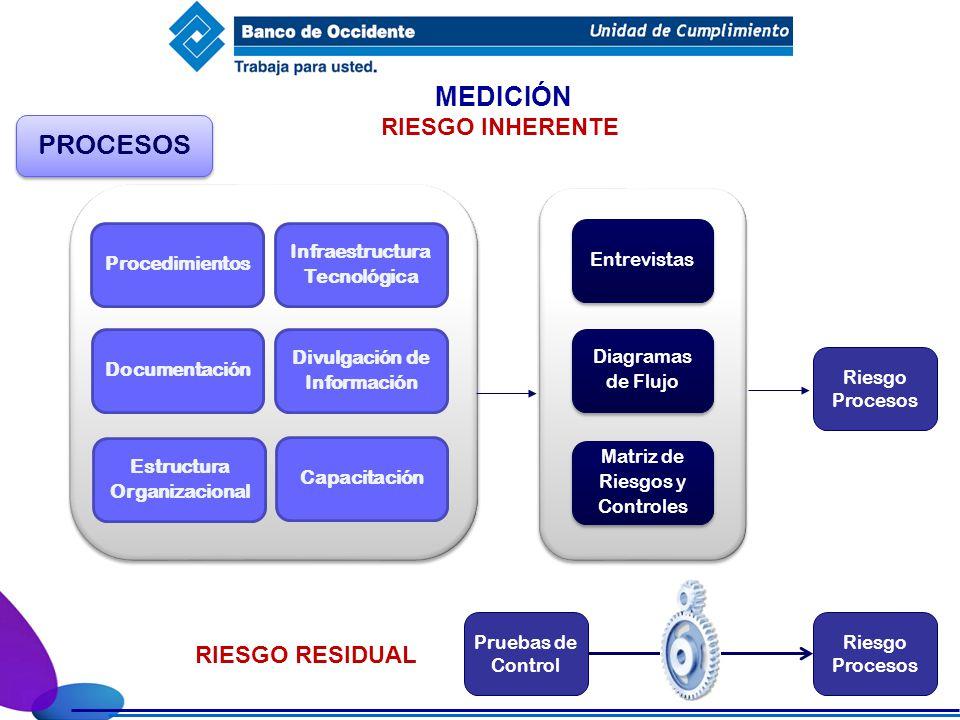 MEDICIÓN PROCESOS RIESGO INHERENTE Diagramas de Flujo Diagramas de Flujo Entrevistas Procedimientos Documentación Estructura Organizacional Divulgació