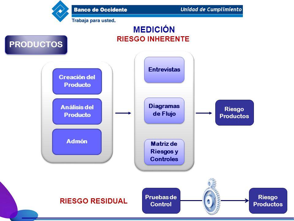 MEDICIÓN PRODUCTOS RIESGO INHERENTE Diagramas de Flujo Diagramas de Flujo Entrevistas Análisis del Producto Creación del Producto Admón Matriz de Ries