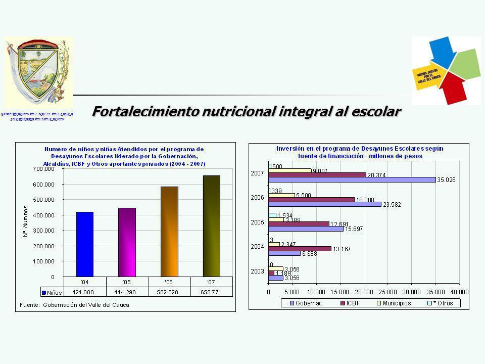 GOBERNACION DEL VALLE DEL CAUCA SECRETARIA DE EDUCACION Fortalecimiento nutricional integral al escolar