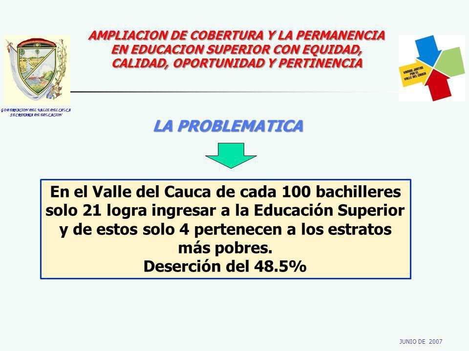GOBERNACION DEL VALLE DEL CAUCA SECRETARIA DE EDUCACION JUNIO DE 2007 AMPLIACION DE COBERTURA Y LA PERMANENCIA EN EDUCACION SUPERIOR CON EQUIDAD, CALIDAD, OPORTUNIDAD Y PERTINENCIA LA PROBLEMATICA En el Valle del Cauca de cada 100 bachilleres solo 21 logra ingresar a la Educación Superior y de estos solo 4 pertenecen a los estratos más pobres.