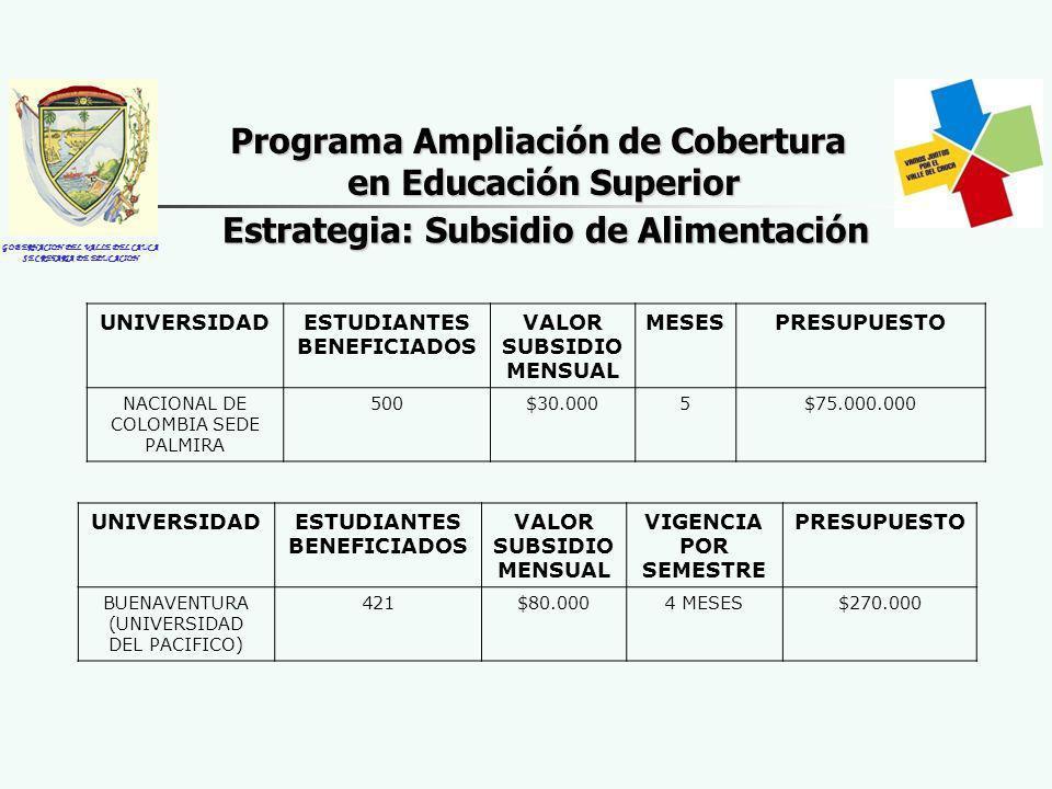 GOBERNACION DEL VALLE DEL CAUCA SECRETARIA DE EDUCACION Estrategia: Subsidio de Alimentación Programa Ampliación de Cobertura en Educación Superior UNIVERSIDADESTUDIANTES BENEFICIADOS VALOR SUBSIDIO MENSUAL MESESPRESUPUESTO NACIONAL DE COLOMBIA SEDE PALMIRA 500$30.0005$75.000.000 UNIVERSIDADESTUDIANTES BENEFICIADOS VALOR SUBSIDIO MENSUAL VIGENCIA POR SEMESTRE PRESUPUESTO BUENAVENTURA (UNIVERSIDAD DEL PACIFICO) 421$80.0004 MESES$270.000