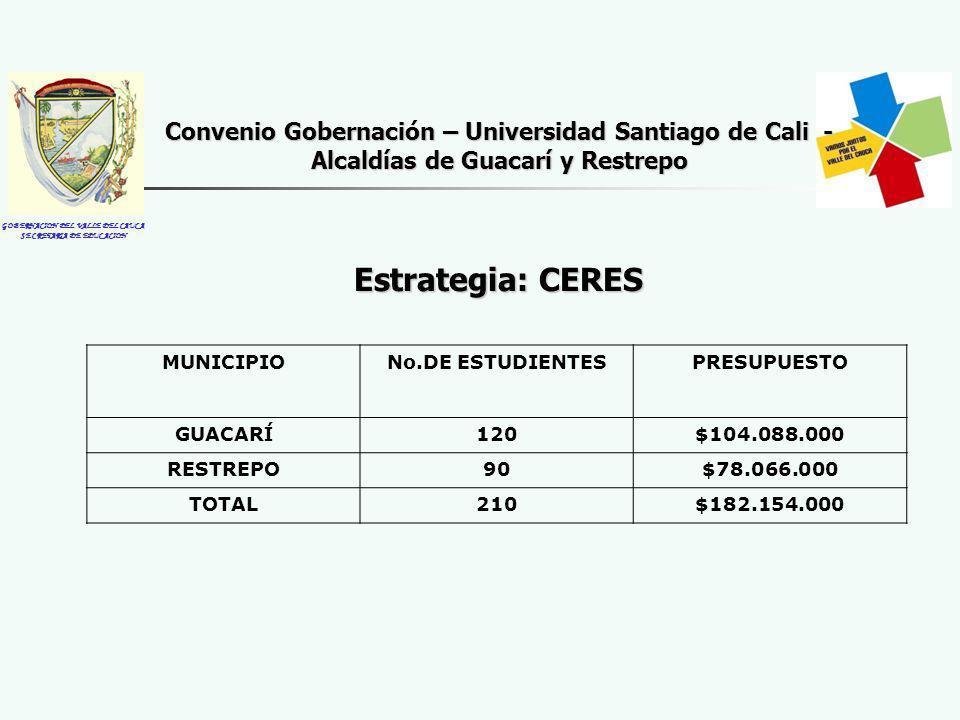 GOBERNACION DEL VALLE DEL CAUCA SECRETARIA DE EDUCACION Estrategia: CERES Convenio Gobernación – Universidad Santiago de Cali - Alcaldías de Guacarí y Restrepo MUNICIPIONo.DE ESTUDIENTESPRESUPUESTO GUACAR Í 120$104.088.000 RESTREPO90$78.066.000 TOTAL210$182.154.000