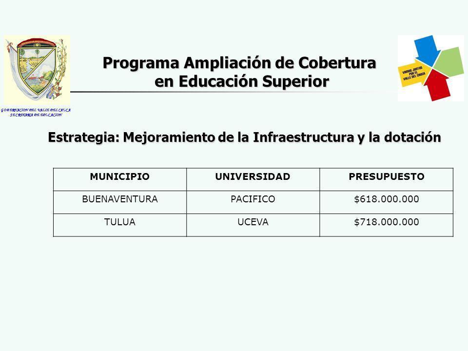 GOBERNACION DEL VALLE DEL CAUCA SECRETARIA DE EDUCACION Estrategia: Mejoramiento de la Infraestructura y la dotación Programa Ampliación de Cobertura en Educación Superior MUNICIPIOUNIVERSIDADPRESUPUESTO BUENAVENTURAPACIFICO$618.000.000 TULUAUCEVA$718.000.000