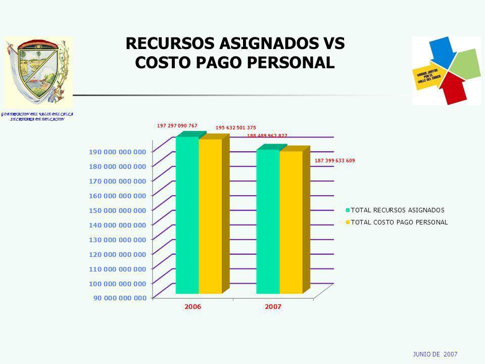 GOBERNACION DEL VALLE DEL CAUCA SECRETARIA DE EDUCACION JUNIO DE 2007 RECURSOS ASIGNADOS VS COSTO PAGO PERSONAL