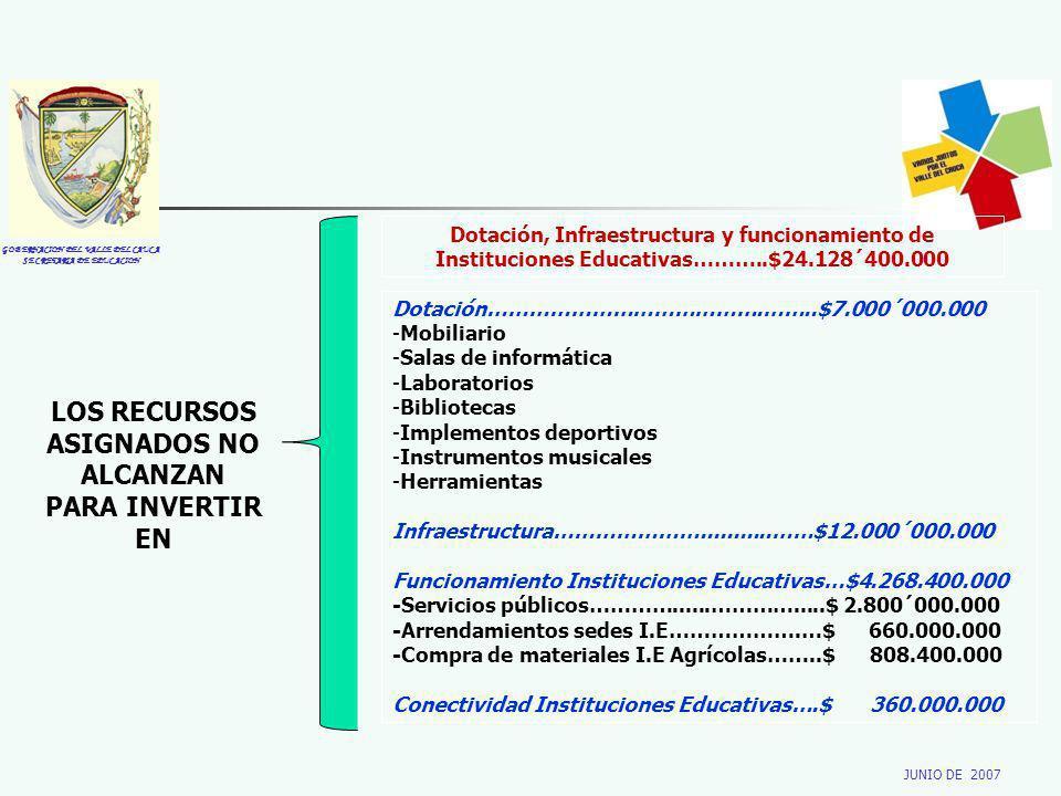GOBERNACION DEL VALLE DEL CAUCA SECRETARIA DE EDUCACION JUNIO DE 2007 LOS RECURSOS ASIGNADOS NO ALCANZAN PARA INVERTIR EN Dotación, Infraestructura y funcionamiento de Instituciones Educativas………..$24.128´400.000 Dotación………………………………….……..$7.000´000.000 -Mobiliario -Salas de informática -Laboratorios -Bibliotecas -Implementos deportivos -Instrumentos musicales -Herramientas Infraestructura…………………...........……$12.000´000.000 Funcionamiento Instituciones Educativas…$4.268.400.000 -Servicios públicos…………......………….....$ 2.800´000.000 -Arrendamientos sedes I.E……………….…$ 660.000.000 -Compra de materiales I.E Agrícolas……..$ 808.400.000 Conectividad Instituciones Educativas….$ 360.000.000