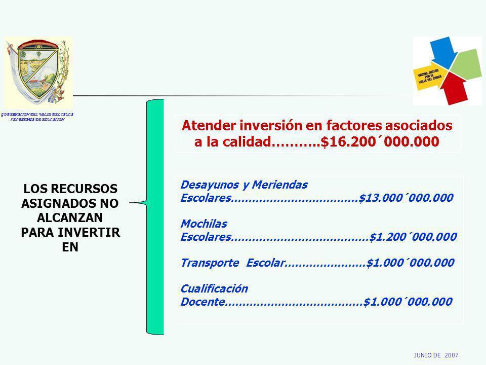 GOBERNACION DEL VALLE DEL CAUCA SECRETARIA DE EDUCACION JUNIO DE 2007 LOS RECURSOS ASIGNADOS NO ALCANZAN PARA INVERTIR EN Atender inversión en factore
