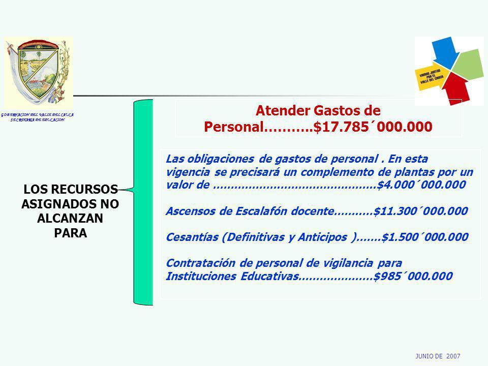 GOBERNACION DEL VALLE DEL CAUCA SECRETARIA DE EDUCACION JUNIO DE 2007 LOS RECURSOS ASIGNADOS NO ALCANZAN PARA Atender Gastos de Personal………..$17.785´0