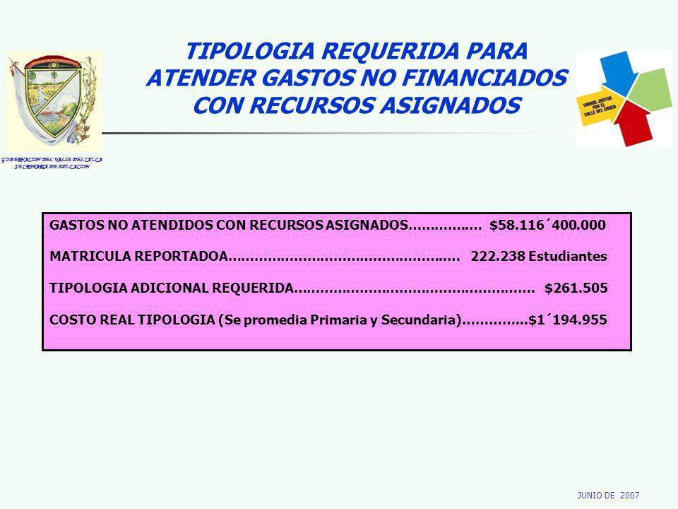 GOBERNACION DEL VALLE DEL CAUCA SECRETARIA DE EDUCACION JUNIO DE 2007 TIPOLOGIA REQUERIDA PARA ATENDER GASTOS NO FINANCIADOS CON RECURSOS ASIGNADOS GASTOS NO ATENDIDOS CON RECURSOS ASIGNADOS…………..… $58.116´400.000 MATRICULA REPORTADOA…………………………………………..… 222.238 Estudiantes TIPOLOGIA ADICIONAL REQUERIDA……………………………………………….