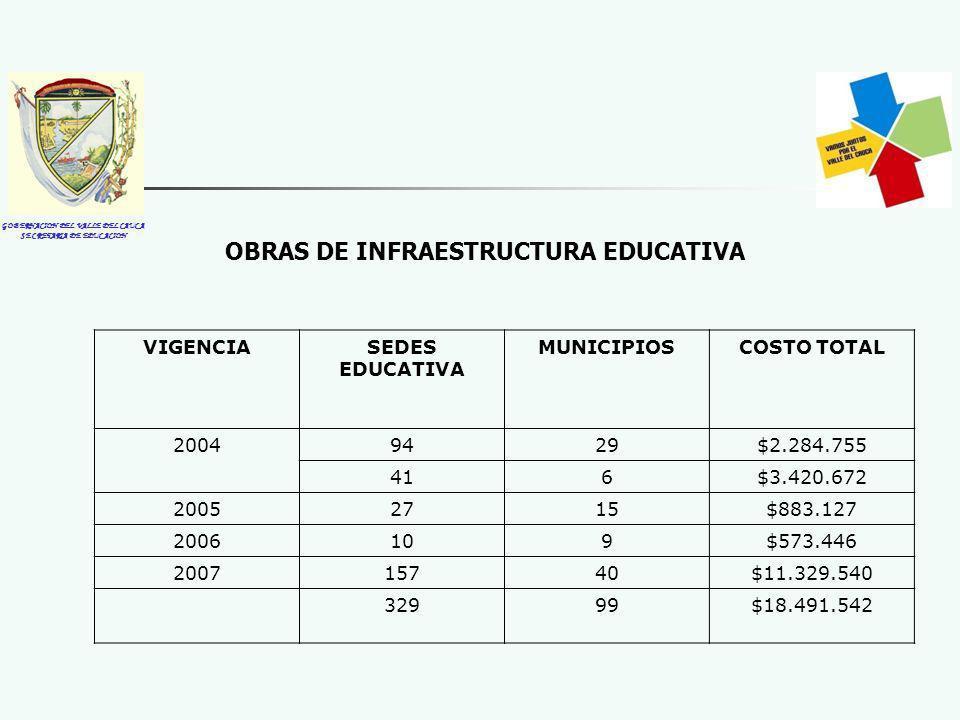 GOBERNACION DEL VALLE DEL CAUCA SECRETARIA DE EDUCACION OBRAS DE INFRAESTRUCTURA EDUCATIVA VIGENCIASEDES EDUCATIVA MUNICIPIOSCOSTO TOTAL 20049429$2.284.755 416$3.420.672 20052715$883.127 2006109$573.446 200715740$11.329.540 32999$18.491.542