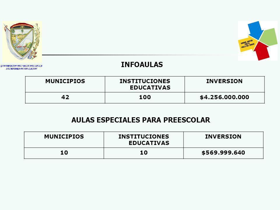 GOBERNACION DEL VALLE DEL CAUCA SECRETARIA DE EDUCACION MUNICIPIOSINSTITUCIONES EDUCATIVAS INVERSION 42100$4.256.000.000 INFOAULAS MUNICIPIOSINSTITUCIONES EDUCATIVAS INVERSION 10 $569.999.640 AULAS ESPECIALES PARA PREESCOLAR