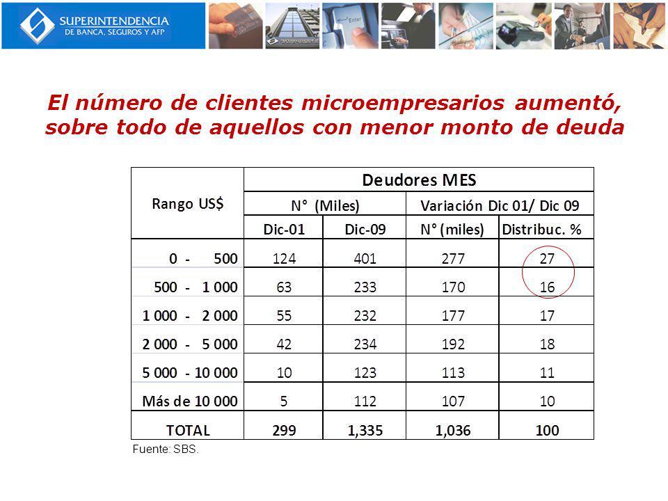 El número de clientes microempresarios aumentó, sobre todo de aquellos con menor monto de deuda Fuente: SBS.
