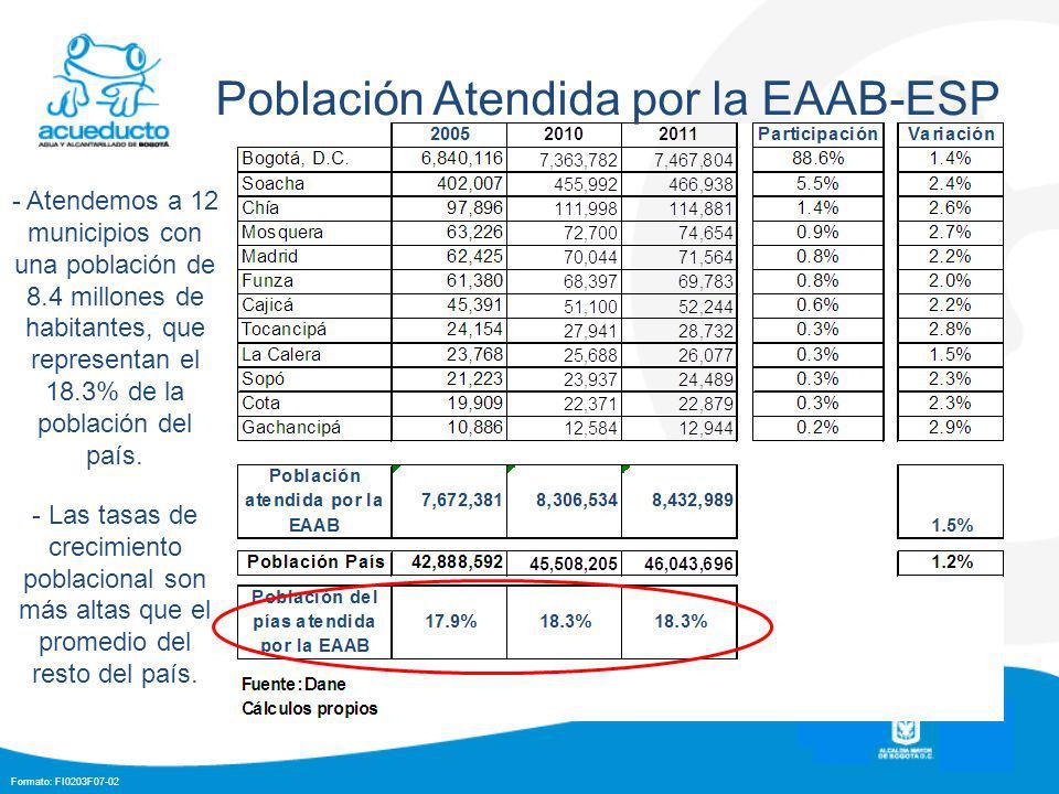 Formato: FI0203F07-02 Población Atendida por la EAAB-ESP - Atendemos a 12 municipios con una población de 8.4 millones de habitantes, que representan el 18.3% de la población del país.