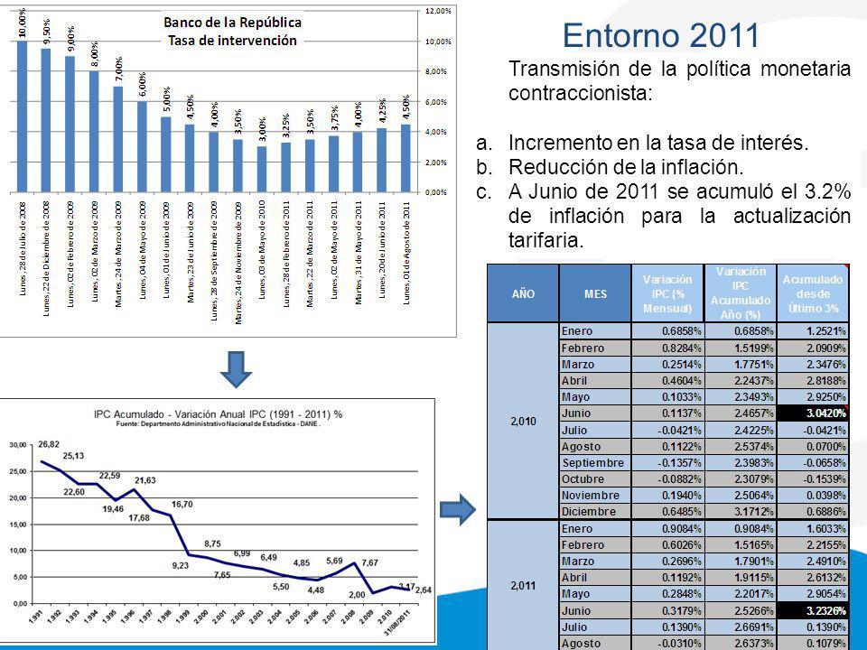 Formato: FI0203F07-02 Entorno 2011 Transmisión de la política monetaria contraccionista: a.Incremento en la tasa de interés.