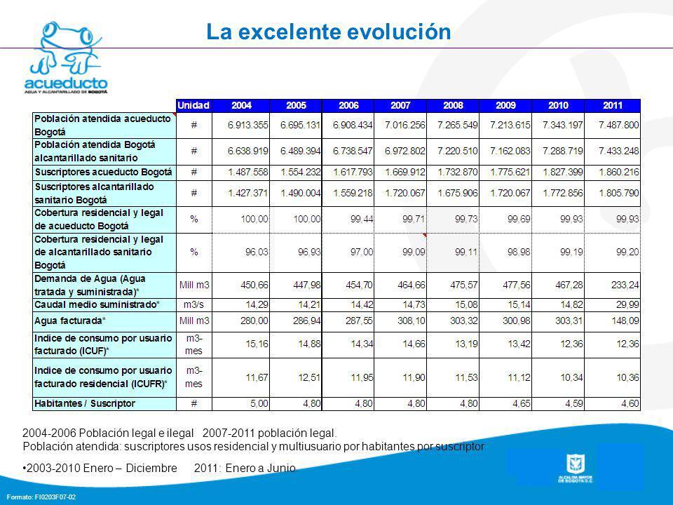 Formato: FI0203F07-02 La excelente evolución 2004-2006 Población legal e ilegal 2007-2011 población legal.
