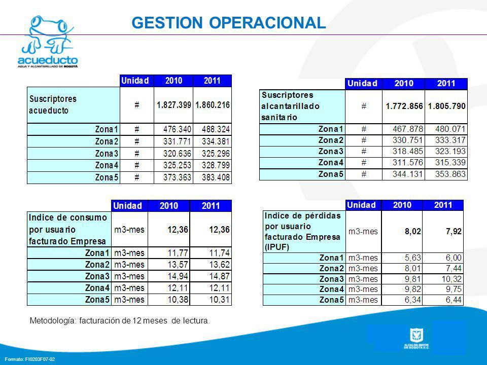 Formato: FI0203F07-02 GESTION OPERACIONAL Metodología: facturación de 12 meses de lectura.