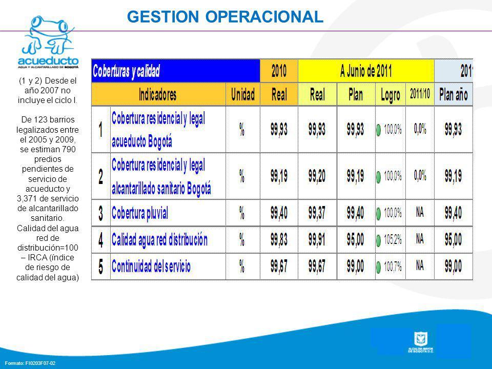 Formato: FI0203F07-02 23 GESTION OPERACIONAL (1 y 2) Desde el año 2007 no incluye el ciclo I.