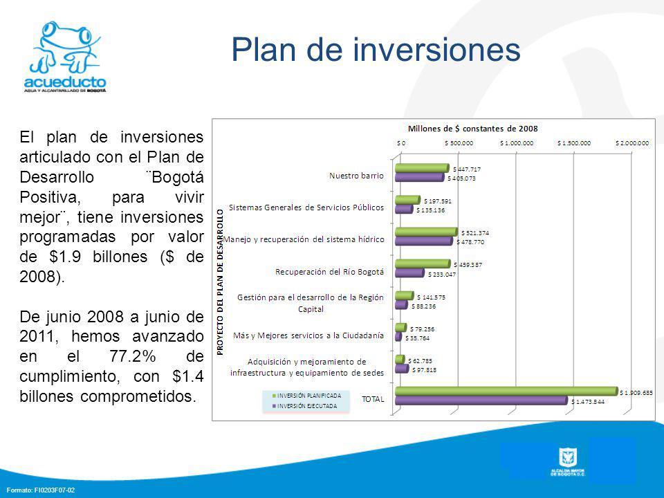 Formato: FI0203F07-02 Plan de inversiones El plan de inversiones articulado con el Plan de Desarrollo ¨Bogotá Positiva, para vivir mejor¨, tiene inversiones programadas por valor de $1.9 billones ($ de 2008).