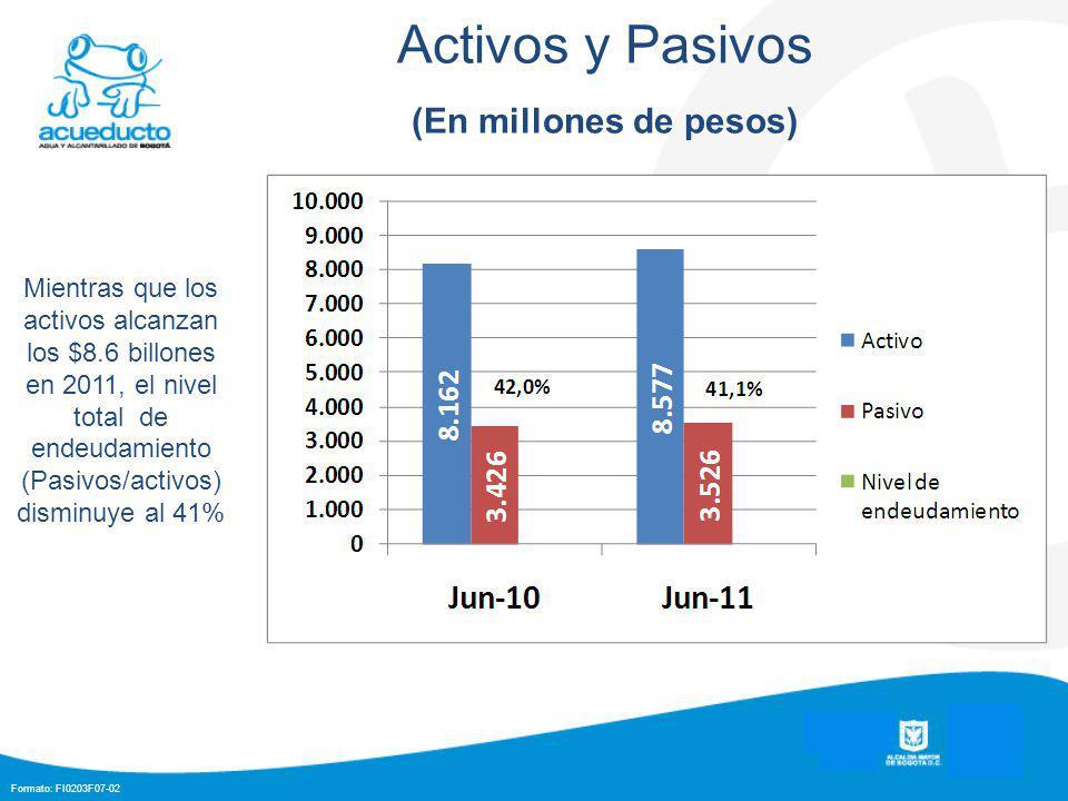 Formato: FI0203F07-02 Activos y Pasivos (En millones de pesos) Mientras que los activos alcanzan los $8.6 billones en 2011, el nivel total de endeudamiento (Pasivos/activos) disminuye al 41%
