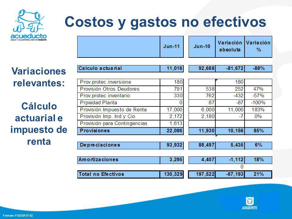 Formato: FI0203F07-02 Costos y gastos no efectivos Variaciones relevantes: Cálculo actuarial e impuesto de renta