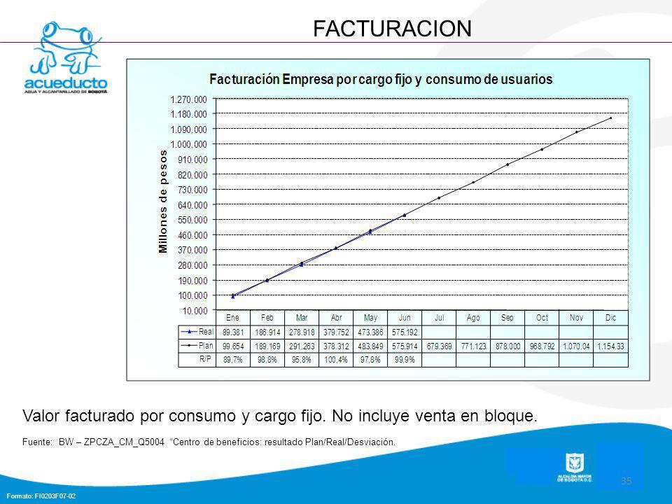 Formato: FI0203F07-02 35 FACTURACION Valor facturado por consumo y cargo fijo.