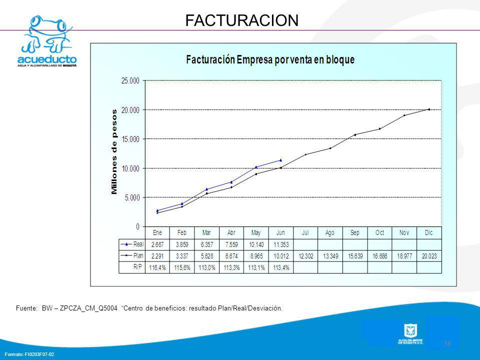 Formato: FI0203F07-02 36 FACTURACION Fuente: BW – ZPCZA_CM_Q5004 Centro de beneficios: resultado Plan/Real/Desviación.