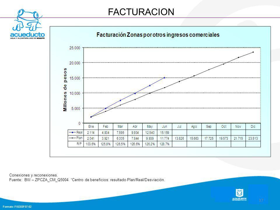 Formato: FI0203F07-02 37 FACTURACION Conexiones y reconexiones.