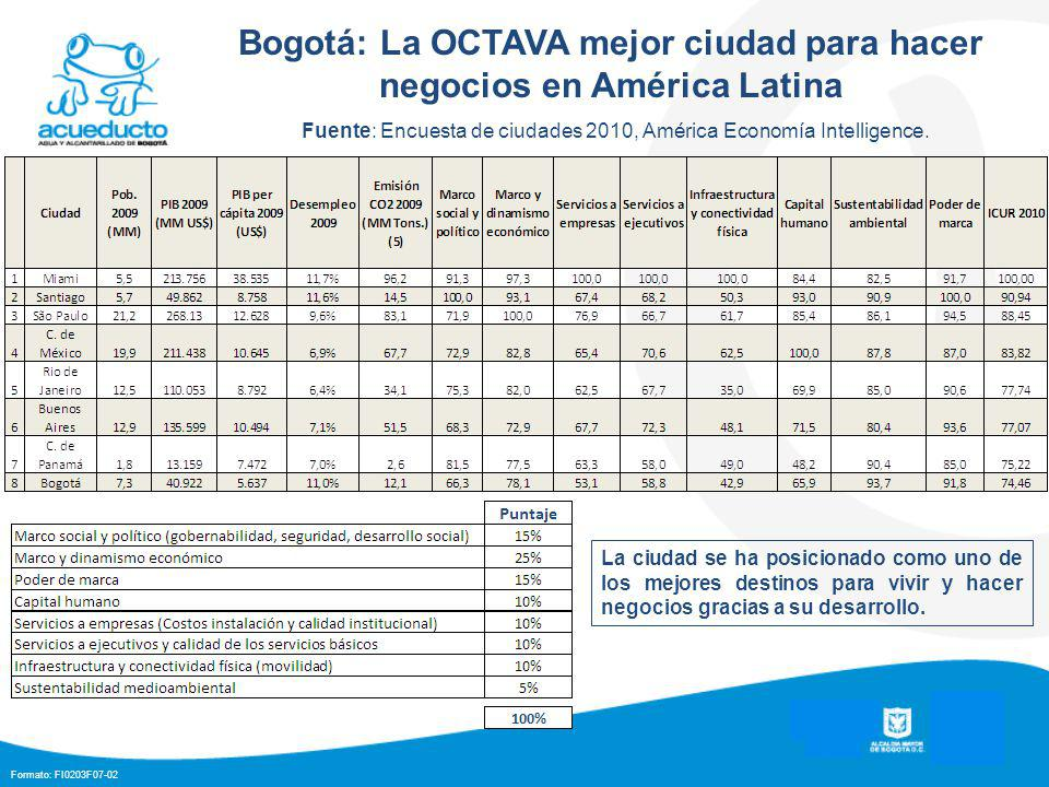 Formato: FI0203F07-02 Bogotá: Reconocimientos internacionales Fortune: Bogotá, entre las más atractivas para invertir.