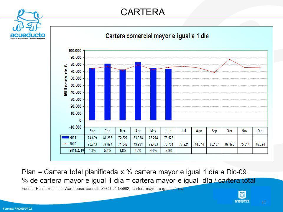 Formato: FI0203F07-02 41 CARTERA Plan = Cartera total planificada x % cartera mayor e igual 1 día a Dic-09.