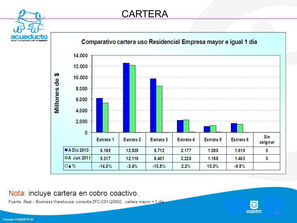 Formato: FI0203F07-02 44 CARTERA Nota: incluye cartera en cobro coactivo.