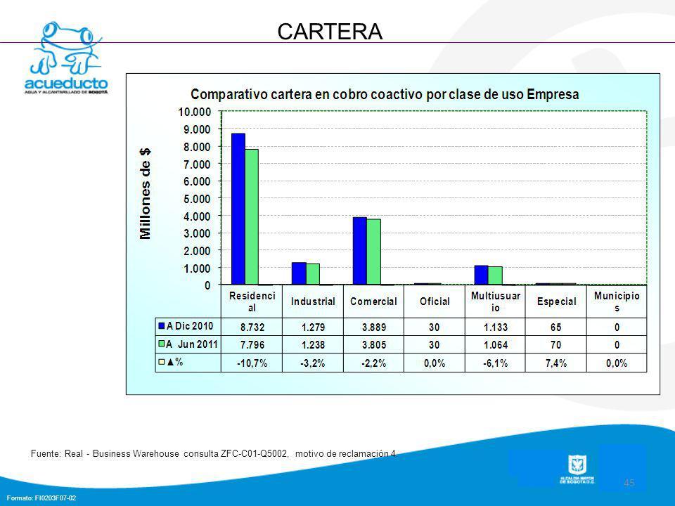 Formato: FI0203F07-02 45 CARTERA Fuente: Real - Business Warehouse consulta ZFC-C01-Q5002, motivo de reclamación 4.