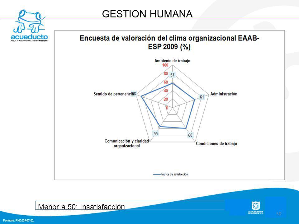 Formato: FI0203F07-02 50 GESTION HUMANA Menor a 50: Insatisfacción
