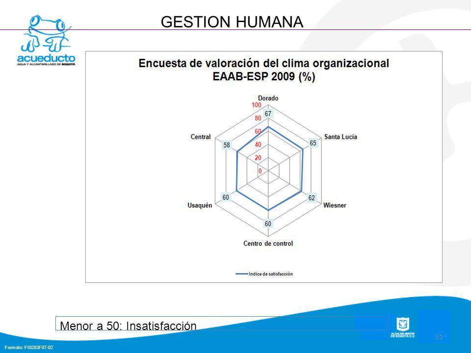 Formato: FI0203F07-02 51 GESTION HUMANA Menor a 50: Insatisfacción