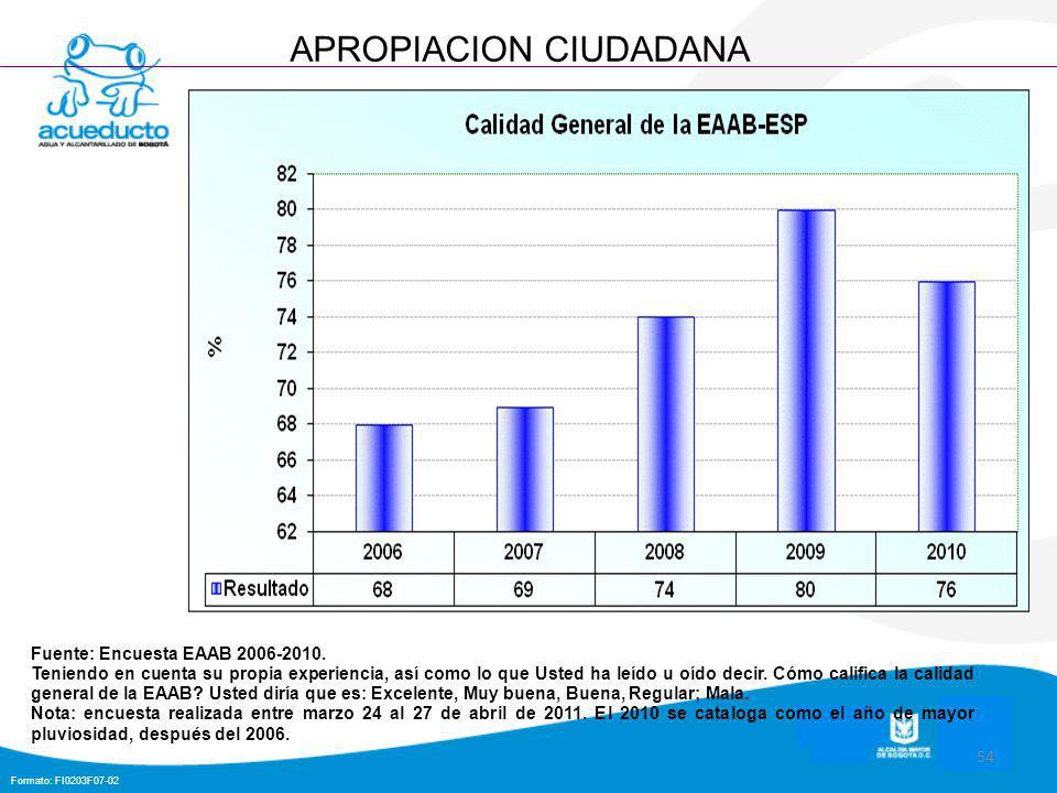 Formato: FI0203F07-02 54 APROPIACION CIUDADANA Fuente: Encuesta EAAB 2006-2010.