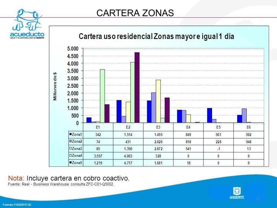Formato: FI0203F07-02 57 CARTERA ZONAS Nota: Incluye cartera en cobro coactivo.