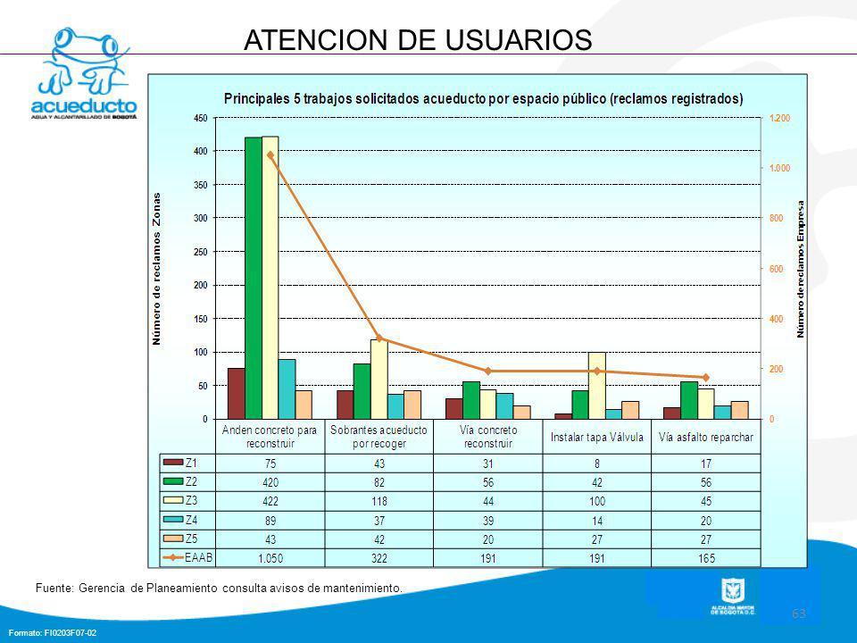 Formato: FI0203F07-02 63 ATENCION DE USUARIOS Fuente: Gerencia de Planeamiento consulta avisos de mantenimiento.