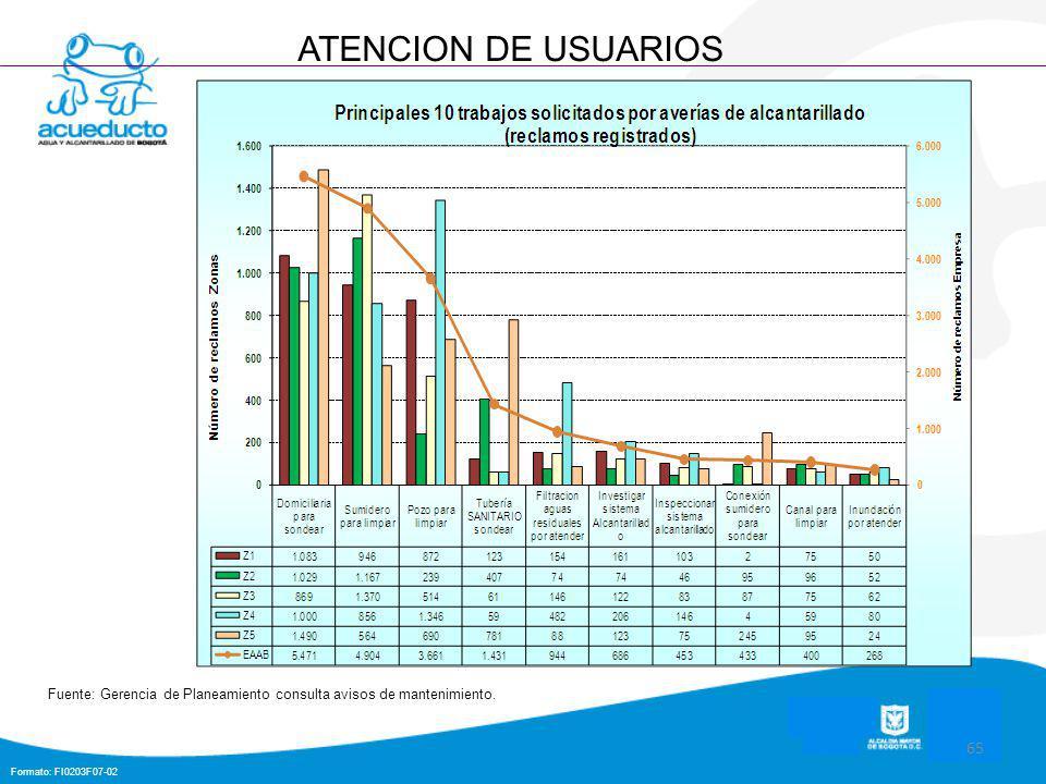 Formato: FI0203F07-02 65 ATENCION DE USUARIOS Fuente: Gerencia de Planeamiento consulta avisos de mantenimiento.