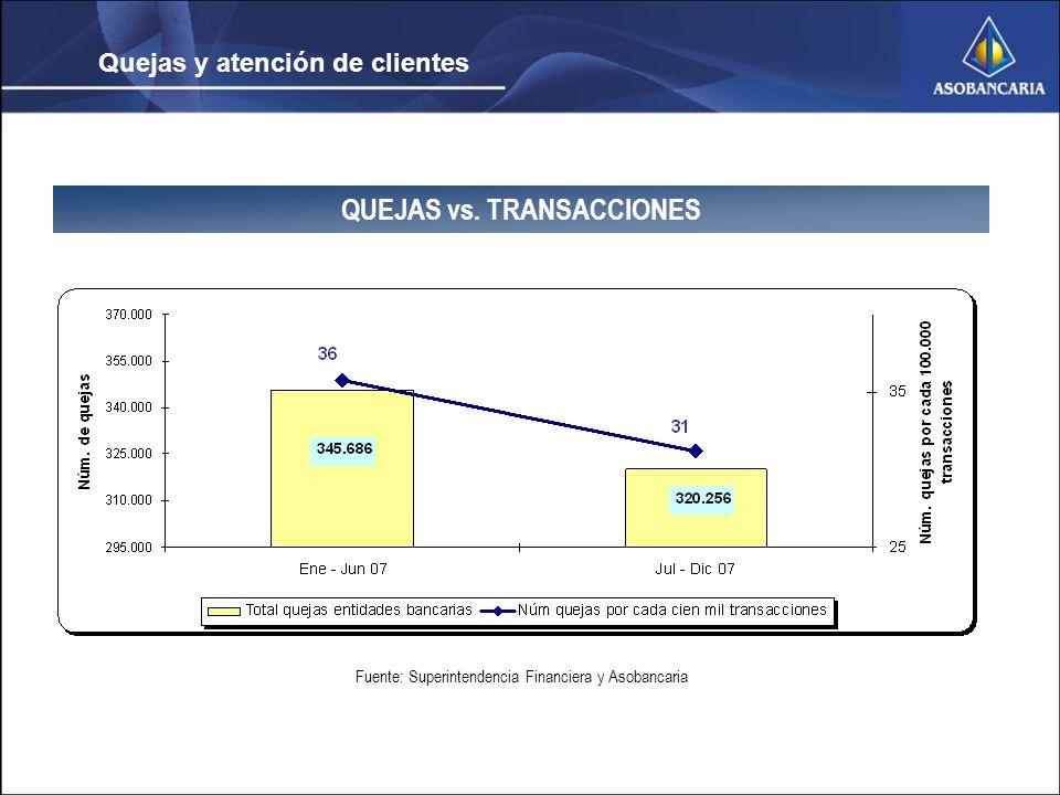 Quejas y atención de clientes QUEJAS vs.