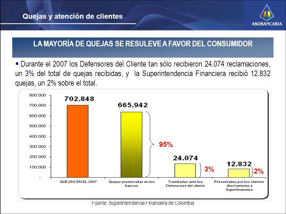 Quejas y atención de clientes LA MAYORÍA DE QUEJAS SE RESULEVE A FAVOR DEL CONSUMIDOR Durante el 2007 los Defensores del Cliente tan sólo recibieron 24.074 reclamaciones, un 3% del total de quejas recibidas, y la Superintendencia Financiera recibió 12.832 quejas, un 2% sobre el total.