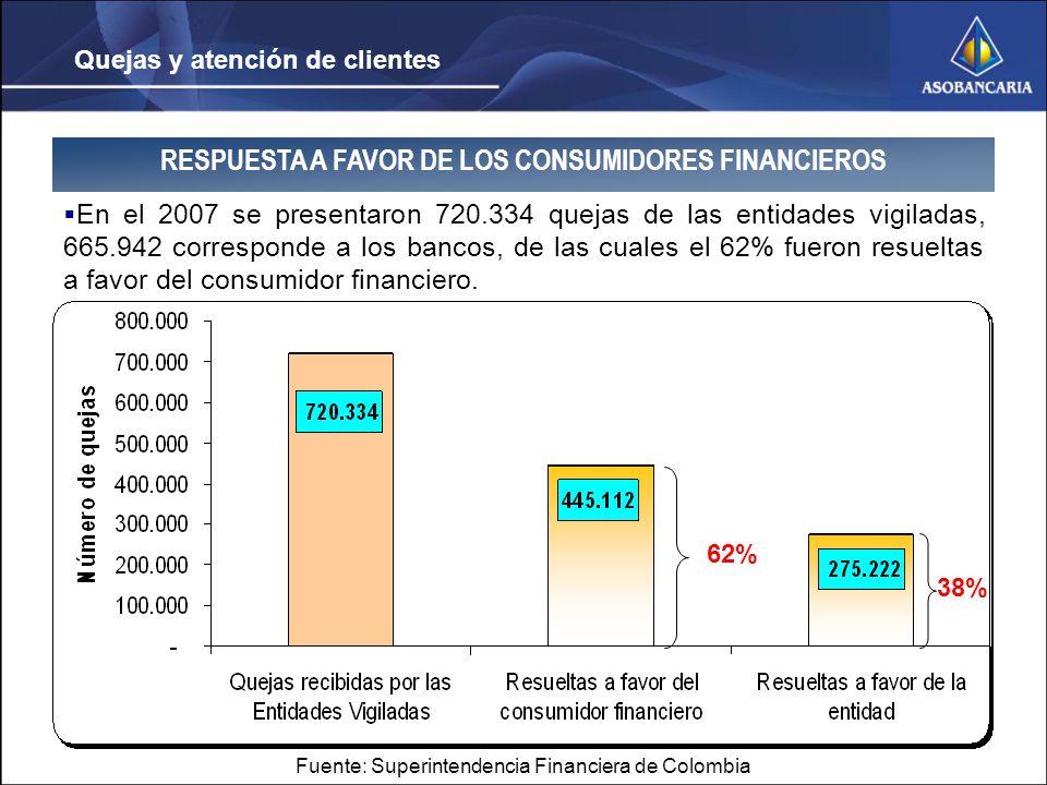 Quejas y atención de clientes RESPUESTA A FAVOR DE LOS CONSUMIDORES FINANCIEROS En el 2007 se presentaron 720.334 quejas de las entidades vigiladas, 665.942 corresponde a los bancos, de las cuales el 62% fueron resueltas a favor del consumidor financiero.