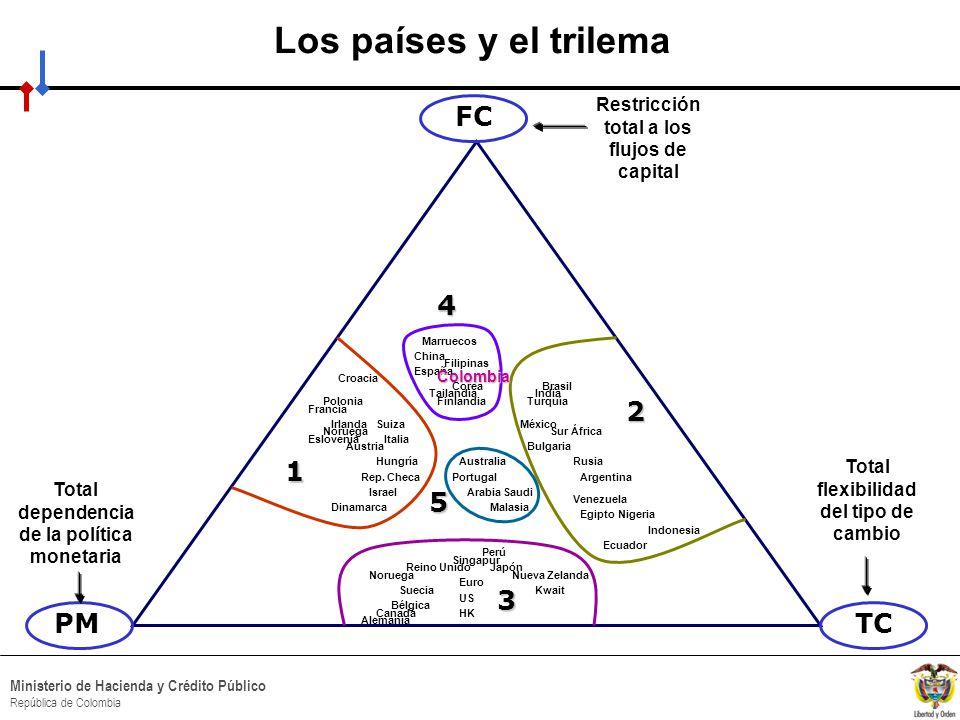 HACIA UN MINISTERIO AGIL, ACERTADO Y CONFIABLE Ministerio de Hacienda y Crédito Público República de Colombia Los países y el trilema Total flexibilid